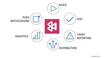 Leaner Mobile DevOps Implementation Using Visual Studio App