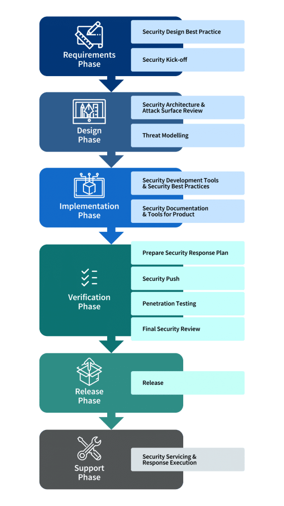 Security Development Cycle