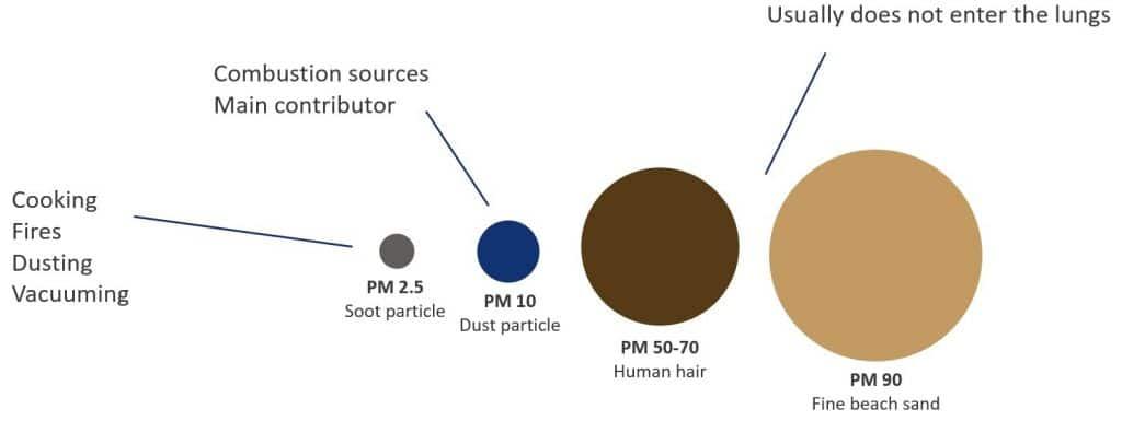 dust particles sizes