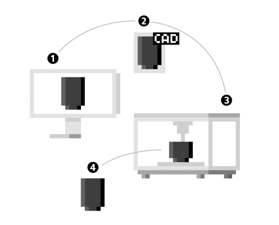 3D Printing How it works