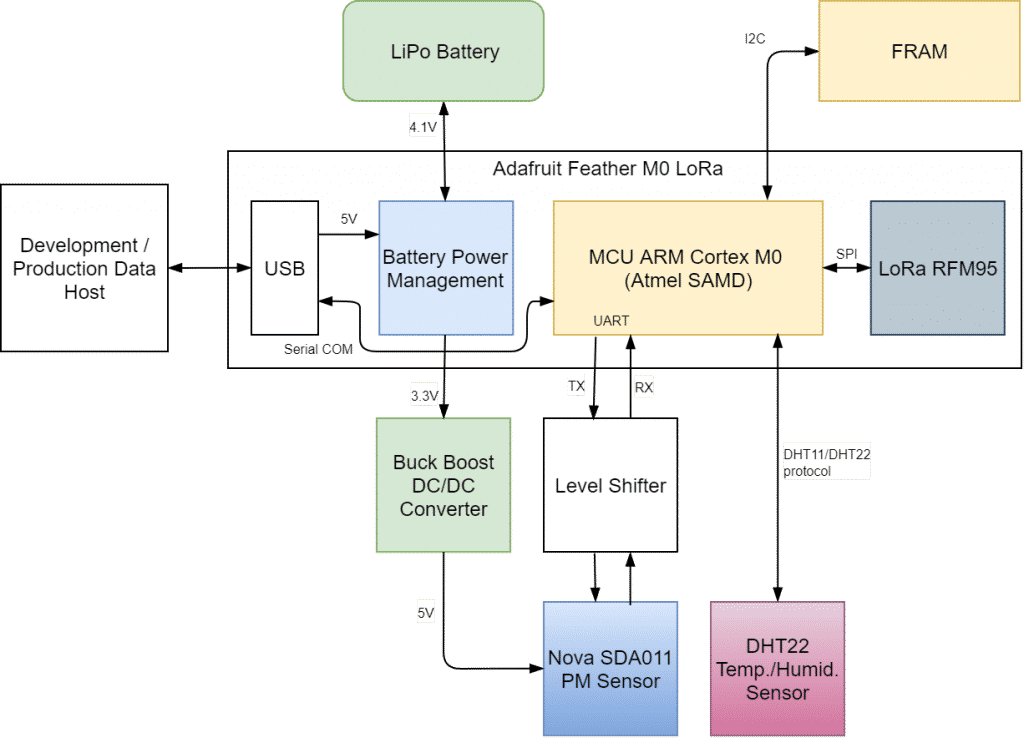 hardware design overview