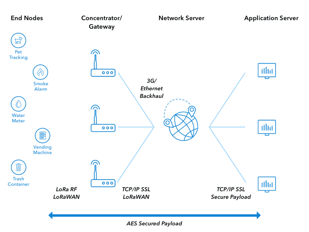 network topology of The Things Network