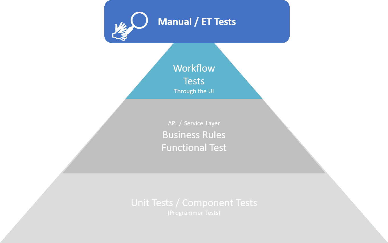 Manual ET tests infographics