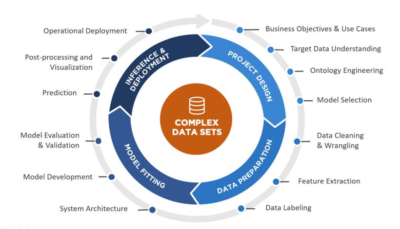 Complex Data Sets