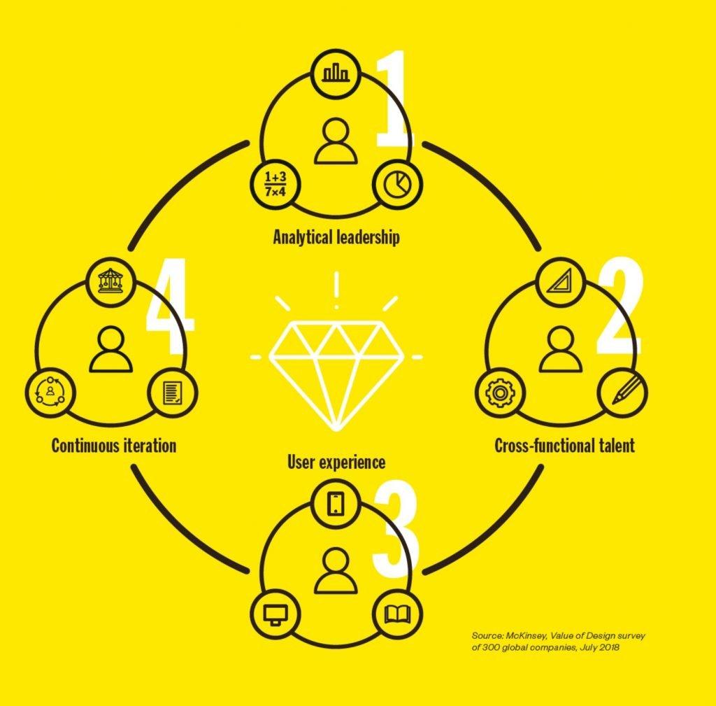busines value of design