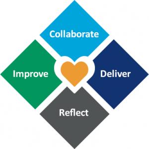 Improve_Collaborate_Deliver_Reflect