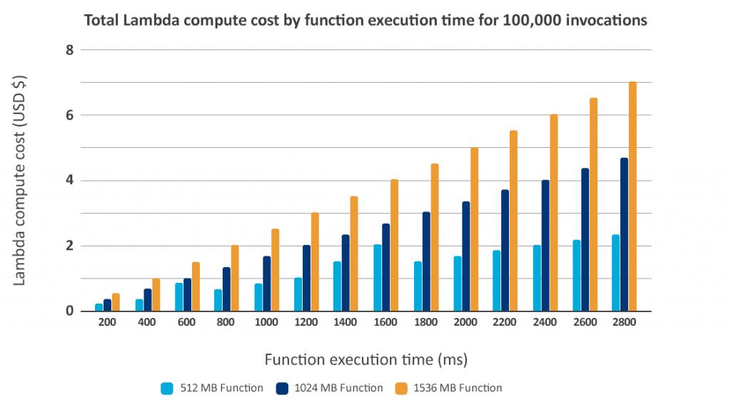 compute cost development