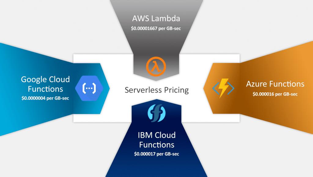 Serverless Pricing