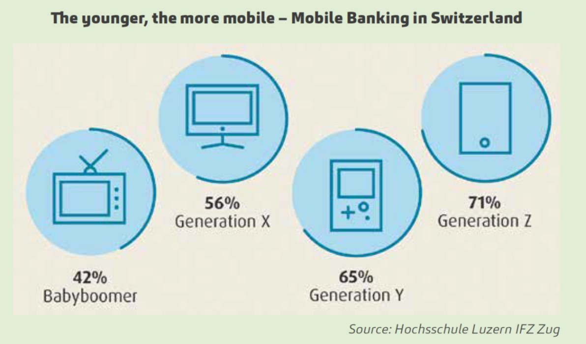 the younger the more mobile trends