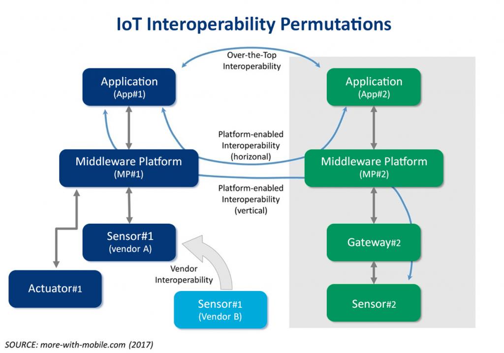 ERNI I Interoperability